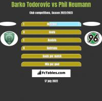 Darko Todorovic vs Phil Neumann h2h player stats