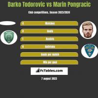 Darko Todorovic vs Marin Pongracic h2h player stats