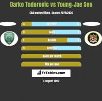 Darko Todorovic vs Young-Jae Seo h2h player stats