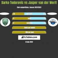 Darko Todorovic vs Jasper van der Werff h2h player stats
