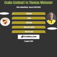 Csaba Szatmari vs Thomas Meissner h2h player stats