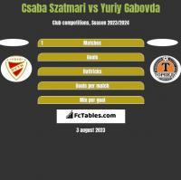 Csaba Szatmari vs Yuriy Gabovda h2h player stats
