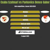 Csaba Szatmari vs Pavkovics Bence Gabor h2h player stats