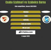 Csaba Szatmari vs Szabolcs Barna h2h player stats