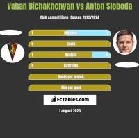 Vahan Bichakhchyan vs Anton Sloboda h2h player stats
