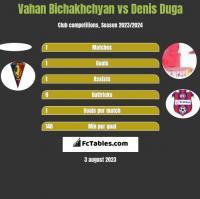 Vahan Bichakhchyan vs Denis Duga h2h player stats