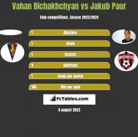 Vahan Bichakhchyan vs Jakub Paur h2h player stats