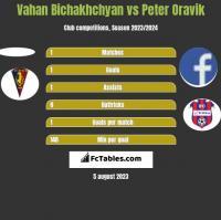 Vahan Bichakhchyan vs Peter Oravik h2h player stats