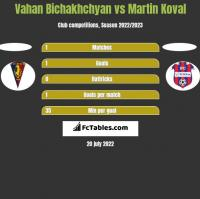 Vahan Bichakhchyan vs Martin Koval h2h player stats