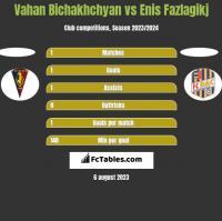 Vahan Bichakhchyan vs Enis Fazlagikj h2h player stats