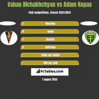 Vahan Bichakhchyan vs Adam Kopas h2h player stats