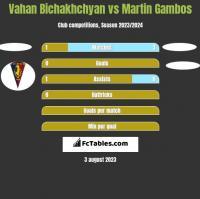 Vahan Bichakhchyan vs Martin Gambos h2h player stats