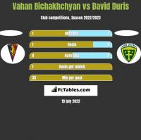 Vahan Bichakhchyan vs David Duris h2h player stats