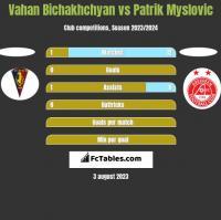 Vahan Bichakhchyan vs Patrik Myslovic h2h player stats