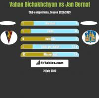 Vahan Bichakhchyan vs Jan Bernat h2h player stats