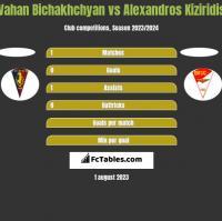 Vahan Bichakhchyan vs Alexandros Kiziridis h2h player stats