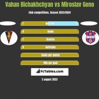 Vahan Bichakhchyan vs Miroslav Gono h2h player stats