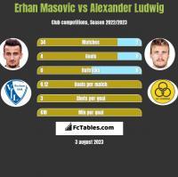 Erhan Masovic vs Alexander Ludwig h2h player stats