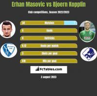 Erhan Masovic vs Bjoern Kopplin h2h player stats