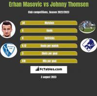 Erhan Masovic vs Johnny Thomsen h2h player stats
