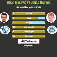 Erhan Masovic vs Jonas Thorsen h2h player stats
