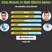 Erhan Masovic vs Malte Kiilerich Hansen h2h player stats