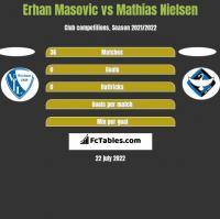 Erhan Masovic vs Mathias Nielsen h2h player stats
