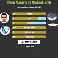Erhan Masovic vs Michael Lumb h2h player stats