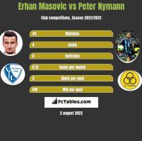 Erhan Masovic vs Peter Nymann h2h player stats