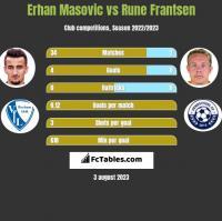 Erhan Masovic vs Rune Frantsen h2h player stats