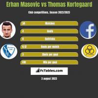 Erhan Masovic vs Thomas Kortegaard h2h player stats