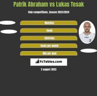 Patrik Abraham vs Lukas Tesak h2h player stats