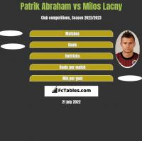 Patrik Abraham vs Milos Lacny h2h player stats