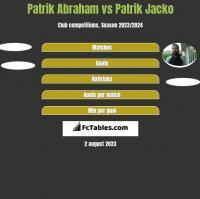 Patrik Abraham vs Patrik Jacko h2h player stats