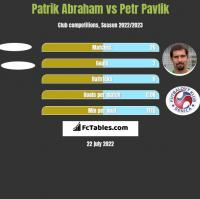 Patrik Abraham vs Petr Pavlik h2h player stats