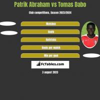 Patrik Abraham vs Tomas Dabo h2h player stats
