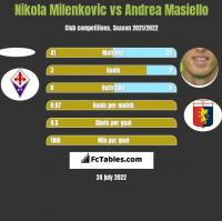 Nikola Milenkovic vs Andrea Masiello h2h player stats