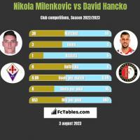 Nikola Milenkovic vs David Hancko h2h player stats
