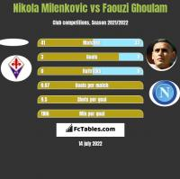 Nikola Milenkovic vs Faouzi Ghoulam h2h player stats