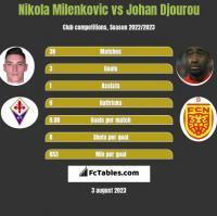 Nikola Milenkovic vs Johan Djourou h2h player stats