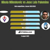 Nikola Milenkovic vs Jose Luis Palomino h2h player stats