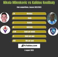 Nikola Milenkovic vs Kalidou Koulibaly h2h player stats