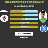 Nikola Milenkovic vs Kevin Malcuit h2h player stats