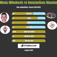 Nikola Milenkovic vs Konstantinos Manolas h2h player stats
