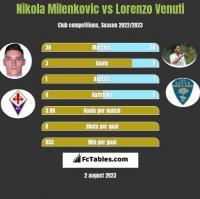 Nikola Milenkovic vs Lorenzo Venuti h2h player stats