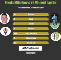Nikola Milenkovic vs Vincent Laurini h2h player stats