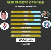 Nikola Milenkovic vs Vitor Hugo h2h player stats