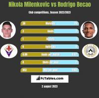 Nikola Milenkovic vs Rodrigo Becao h2h player stats