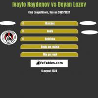 Ivaylo Naydenov vs Deyan Lozev h2h player stats