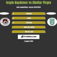 Ivaylo Naydenov vs Dimitar Pirgov h2h player stats